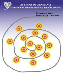 illustration zone de confort et résistance au changement11
