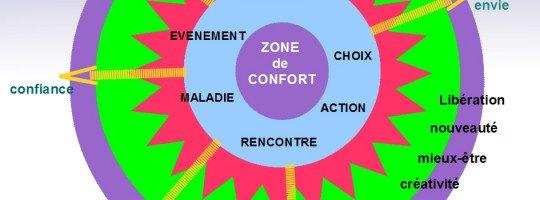 Sortir des sa zone de confort ou la résistance au changement